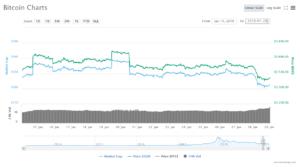 bitcoin (BTC) price