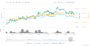 Bitcoin-Konkurrenz