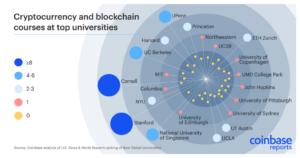 Bitcoin courses at top universities
