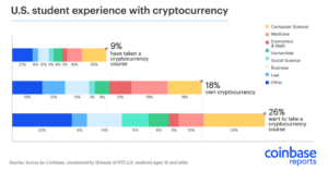 Student interest in Bitcoin courses