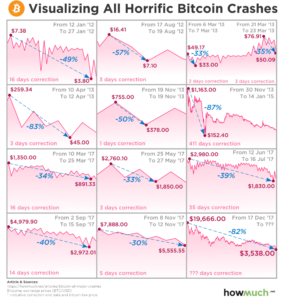Historic Bitcoin crashes