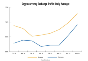 crypto exchange visits