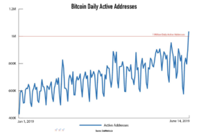 daily active bitcoin addresses