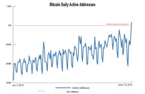 täglich aktive Bitcoin-Adressen