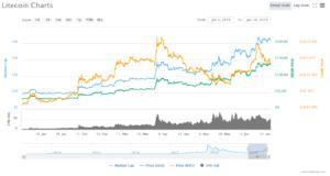 Litecoin-Preisanstieg 2019